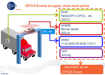Electronic Product Code Information Services events