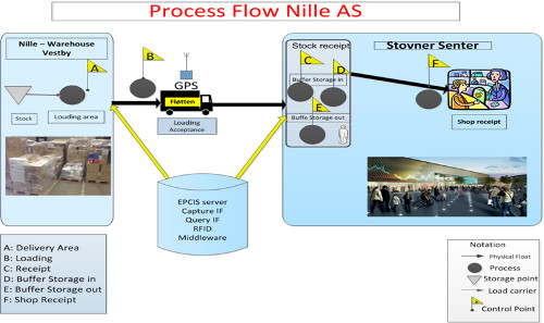 Process flow at Nille AS
